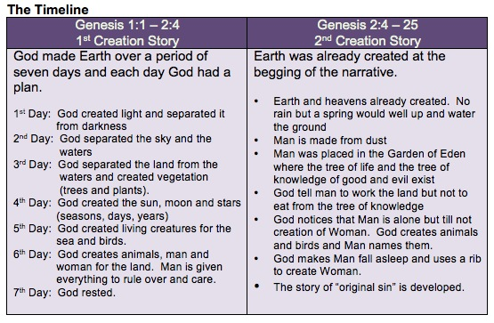 the two stories of creation that begin genesis religion essay Chapter one of genesis was intended to reconcile conflicting views toward the natural world does reverence for nature lead to idolatry or monotheism the first position is identified with the torah, the five books of moses, which exhibits a pervasive and deep-seated suspicion toward the natural world.